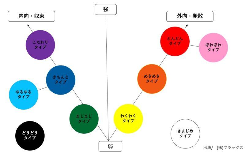 色彩心理チャート